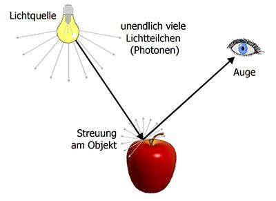 Erklärung der Lichtstrahlenverfolgung