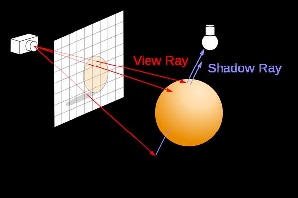 Erklärung von View ray und Shadow ray